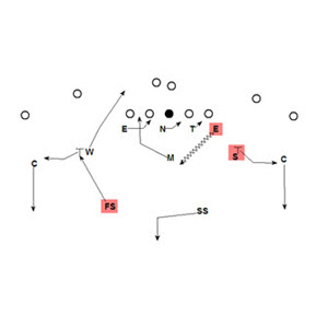 Understanding and Implementing The Zone Blitz