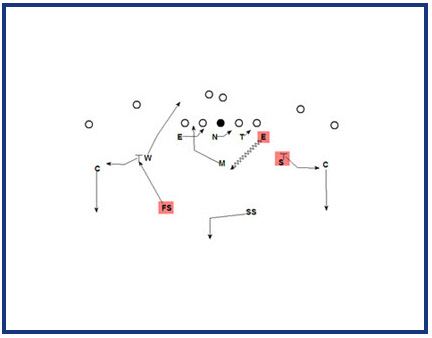 Understand & Implement The Zone Blitz